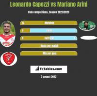 Leonardo Capezzi vs Mariano Arini h2h player stats