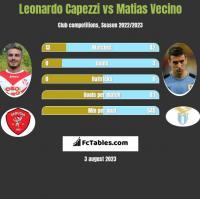 Leonardo Capezzi vs Matias Vecino h2h player stats