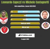 Leonardo Capezzi vs Michele Castagnetti h2h player stats
