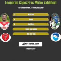 Leonardo Capezzi vs Mirko Valdifiori h2h player stats