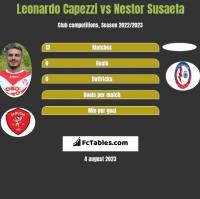 Leonardo Capezzi vs Nestor Susaeta h2h player stats