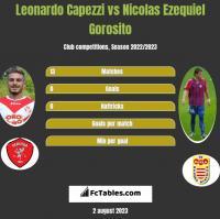 Leonardo Capezzi vs Nicolas Ezequiel Gorosito h2h player stats