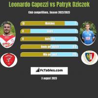 Leonardo Capezzi vs Patryk Dziczek h2h player stats