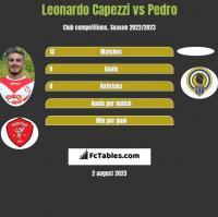 Leonardo Capezzi vs Pedro h2h player stats