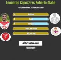 Leonardo Capezzi vs Roberto Olabe h2h player stats