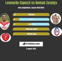 Leonardo Capezzi vs Roman Zozula h2h player stats