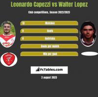 Leonardo Capezzi vs Walter Lopez h2h player stats