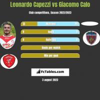Leonardo Capezzi vs Giacomo Calo h2h player stats