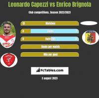 Leonardo Capezzi vs Enrico Brignola h2h player stats