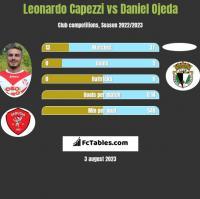 Leonardo Capezzi vs Daniel Ojeda h2h player stats