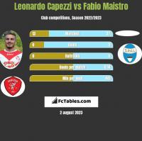 Leonardo Capezzi vs Fabio Maistro h2h player stats