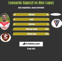 Leonardo Capezzi vs Alex Lopez h2h player stats