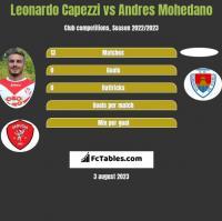 Leonardo Capezzi vs Andres Mohedano h2h player stats