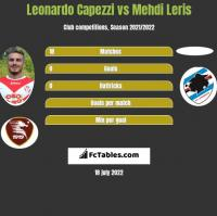 Leonardo Capezzi vs Mehdi Leris h2h player stats