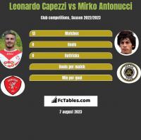 Leonardo Capezzi vs Mirko Antonucci h2h player stats