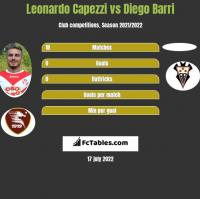 Leonardo Capezzi vs Diego Barri h2h player stats