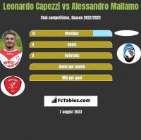Leonardo Capezzi vs Alessandro Mallamo h2h player stats