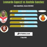 Leonardo Capezzi vs Anotnio Sanchez h2h player stats