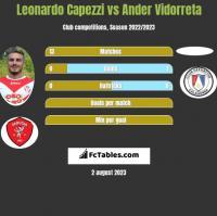 Leonardo Capezzi vs Ander Vidorreta h2h player stats