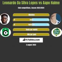 Leonardo Da Silva Lopes vs Aapo Halme h2h player stats