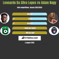 Leonardo Da Silva Lopes vs Adam Nagy h2h player stats