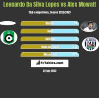 Leonardo Da Silva Lopes vs Alex Mowatt h2h player stats