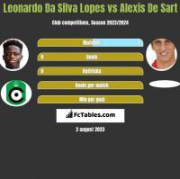 Leonardo Da Silva Lopes vs Alexis De Sart h2h player stats