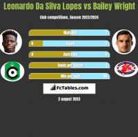 Leonardo Da Silva Lopes vs Bailey Wright h2h player stats