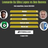 Leonardo Da Silva Lopes vs Ben Reeves h2h player stats