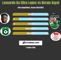 Leonardo Da Silva Lopes vs Beram Kayal h2h player stats