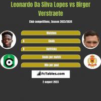 Leonardo Da Silva Lopes vs Birger Verstraete h2h player stats