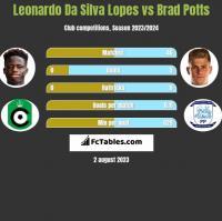 Leonardo Da Silva Lopes vs Brad Potts h2h player stats