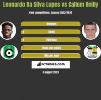 Leonardo Da Silva Lopes vs Callum Reilly h2h player stats