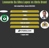 Leonardo Da Silva Lopes vs Chris Brunt h2h player stats