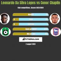 Leonardo Da Silva Lopes vs Conor Chaplin h2h player stats
