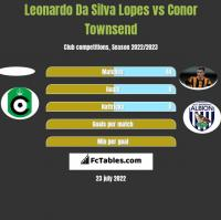Leonardo Da Silva Lopes vs Conor Townsend h2h player stats