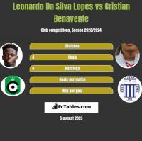 Leonardo Da Silva Lopes vs Cristian Benavente h2h player stats