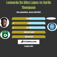 Leonardo Da Silva Lopes vs Curtis Thompson h2h player stats