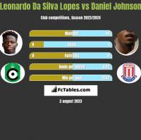 Leonardo Da Silva Lopes vs Daniel Johnson h2h player stats