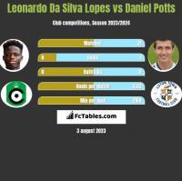 Leonardo Da Silva Lopes vs Daniel Potts h2h player stats