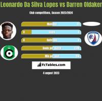 Leonardo Da Silva Lopes vs Darren Oldaker h2h player stats