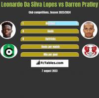 Leonardo Da Silva Lopes vs Darren Pratley h2h player stats