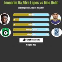 Leonardo Da Silva Lopes vs Dino Hotic h2h player stats