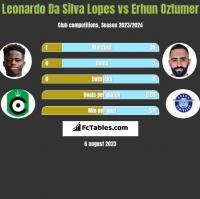 Leonardo Da Silva Lopes vs Erhun Oztumer h2h player stats