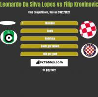 Leonardo Da Silva Lopes vs Filip Krovinovic h2h player stats