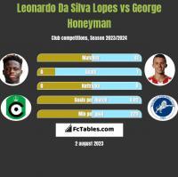 Leonardo Da Silva Lopes vs George Honeyman h2h player stats