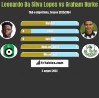 Leonardo Da Silva Lopes vs Graham Burke h2h player stats