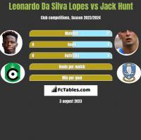 Leonardo Da Silva Lopes vs Jack Hunt h2h player stats