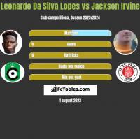 Leonardo Da Silva Lopes vs Jackson Irvine h2h player stats