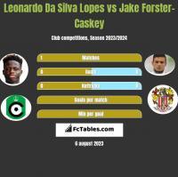 Leonardo Da Silva Lopes vs Jake Forster-Caskey h2h player stats